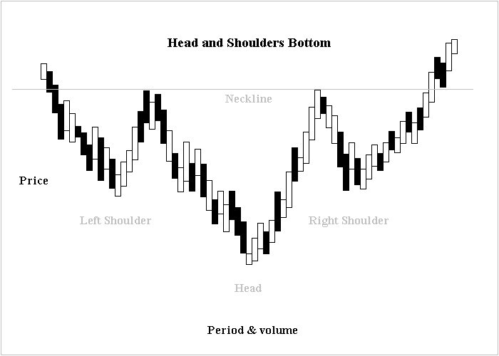 Head shoulders bottom