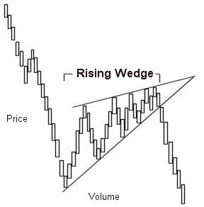 Rising wedge
